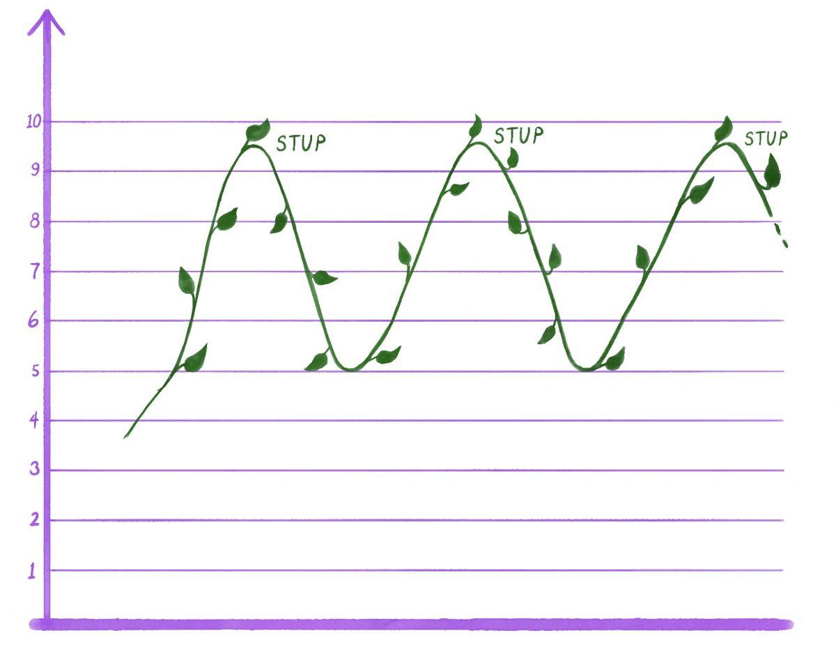 Multiple (4): Øv på STUP